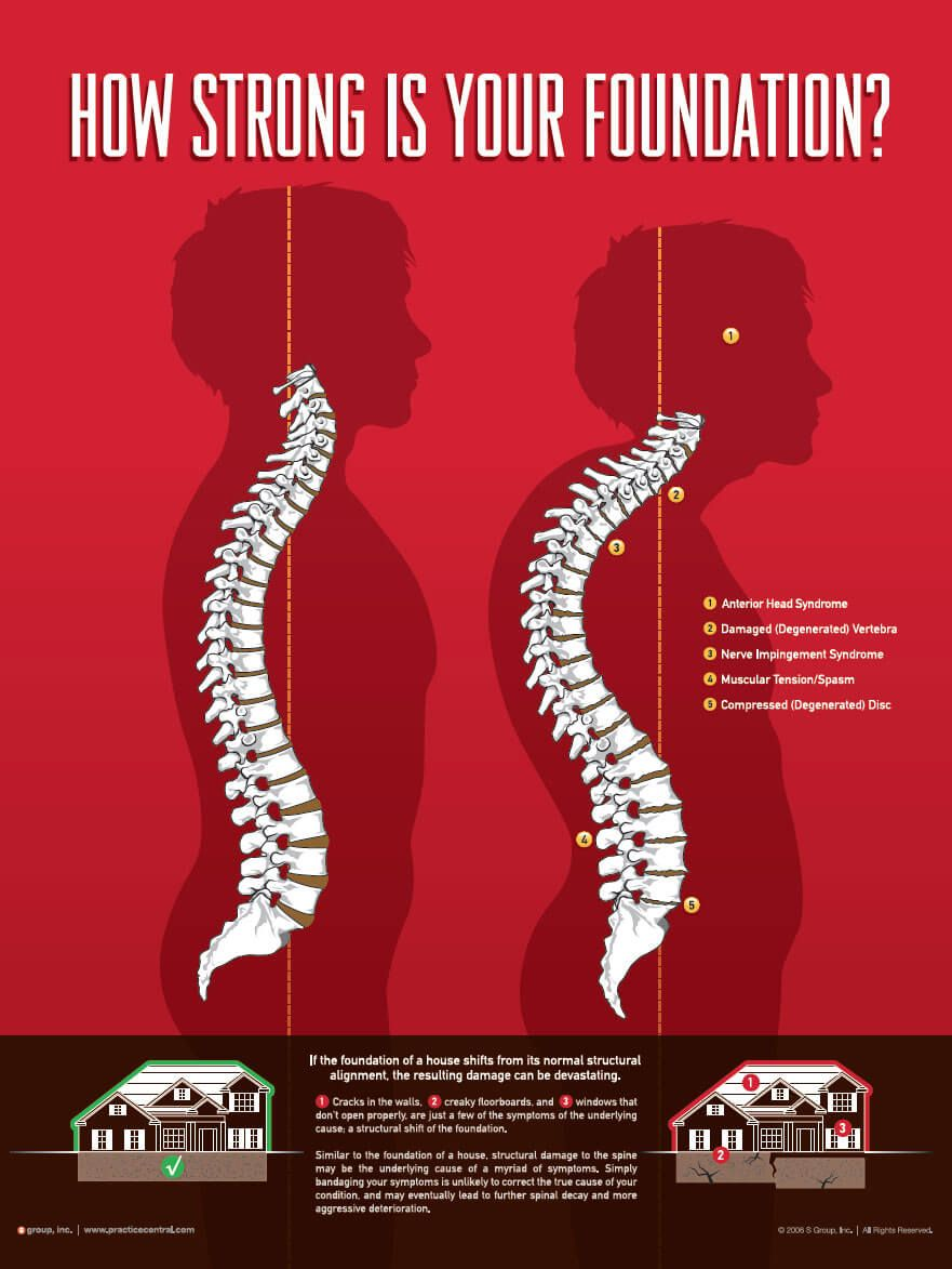 Strong Foundation Chiropractic Structural Correction